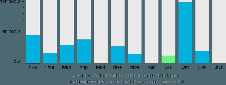 Динамика стоимости авиабилетов из Хелены по месяцам
