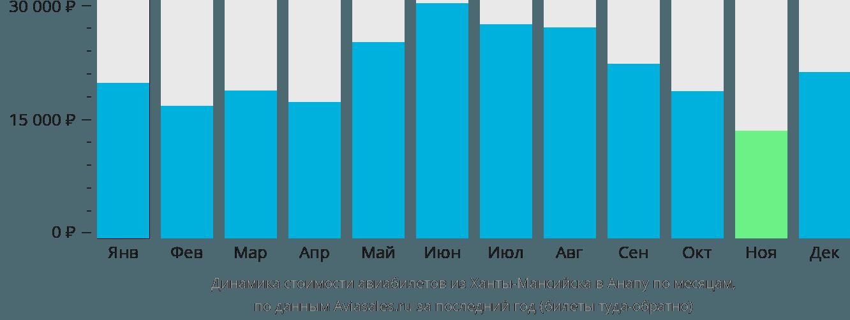 Динамика стоимости авиабилетов из Ханты-Мансийска в Анапу по месяцам