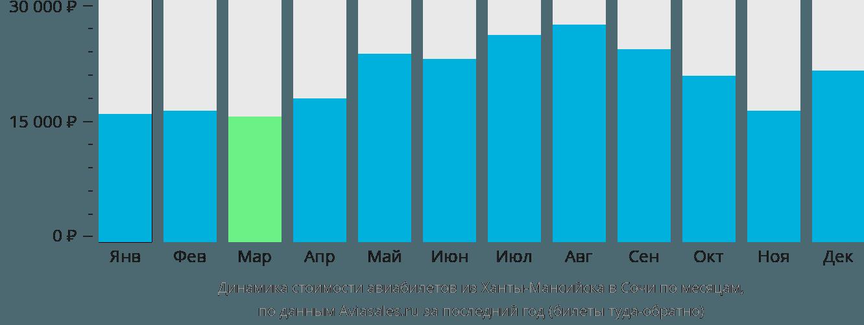 Динамика стоимости авиабилетов из Ханты-Мансийска в Сочи по месяцам