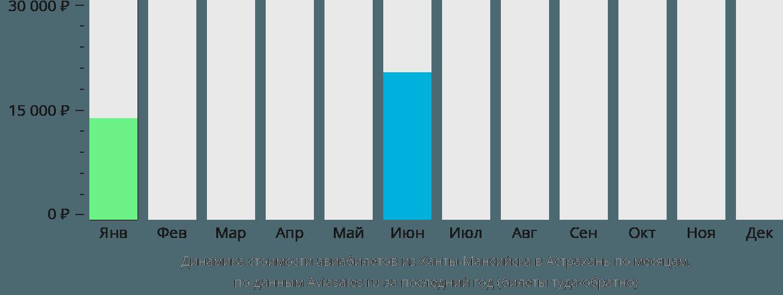 Динамика стоимости авиабилетов из Ханты-Мансийска в Астрахань по месяцам