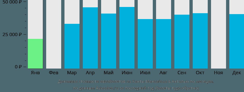 Динамика стоимости авиабилетов из Ханты-Мансийска в Анталью по месяцам