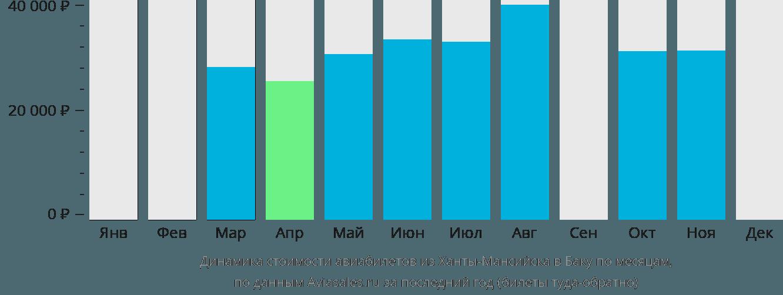 Динамика стоимости авиабилетов из Ханты-Мансийска в Баку по месяцам