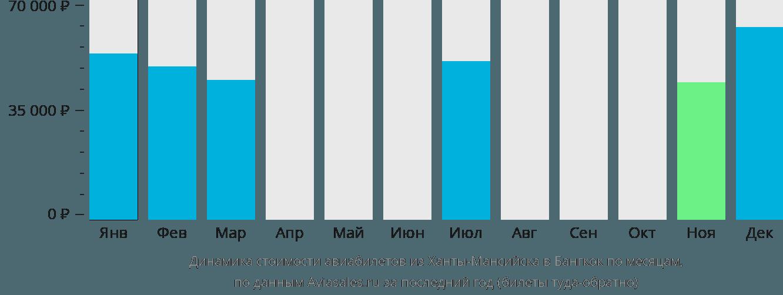 Динамика стоимости авиабилетов из Ханты-Мансийска в Бангкок по месяцам