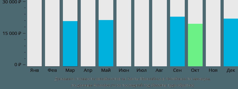 Динамика стоимости авиабилетов из Ханты-Мансийска в Челябинск по месяцам
