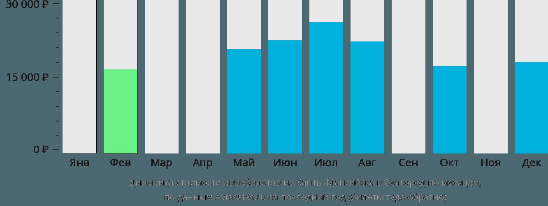 Динамика стоимости авиабилетов из Ханты-Мансийска в Белгород по месяцам