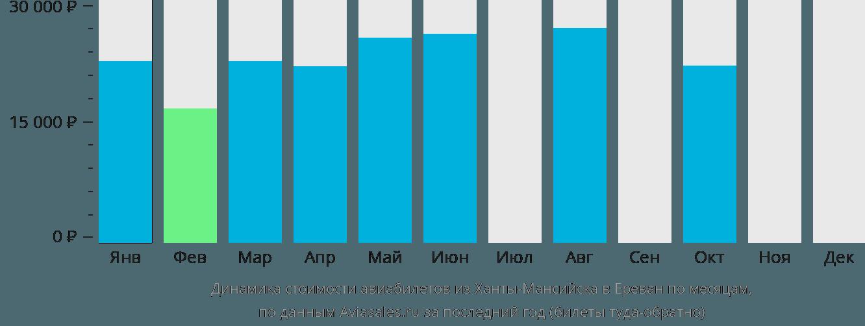 Динамика стоимости авиабилетов из Ханты-Мансийска в Ереван по месяцам