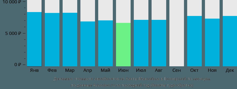 Динамика стоимости авиабилетов из Ханты-Мансийска в Белоярский по месяцам