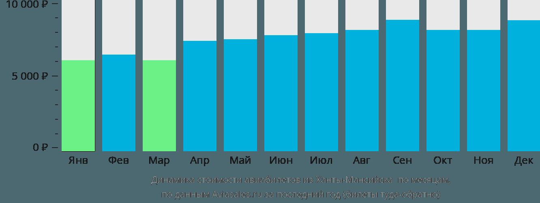 Динамика стоимости авиабилетов из Ханты-Мансийска Березово по месяцам