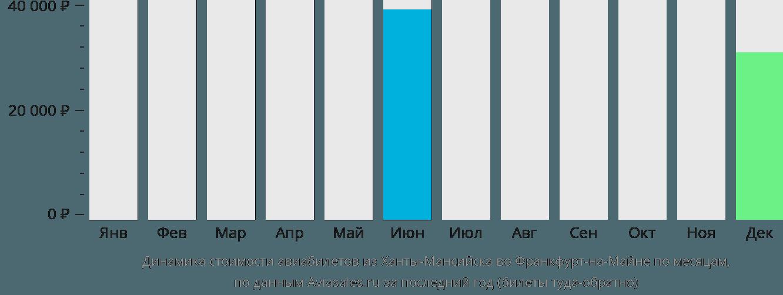 Динамика стоимости авиабилетов из Ханты-Мансийска во Франкфурт-на-Майне по месяцам