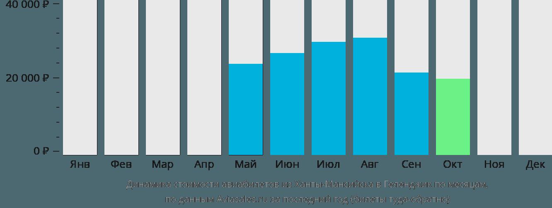 Динамика стоимости авиабилетов из Ханты-Мансийска в Геленджик по месяцам