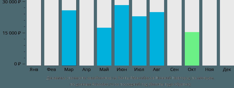 Динамика стоимости авиабилетов из Ханты-Мансийска в Нижний Новгород по месяцам