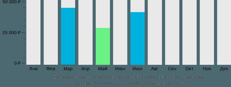 Динамика стоимости авиабилетов из Ханты-Мансийска в Ганновер по месяцам