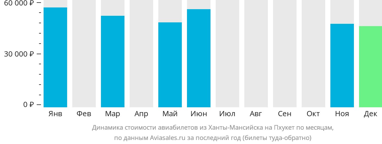 Динамика стоимости авиабилетов из Ханты-Мансийска на Пхукет по месяцам