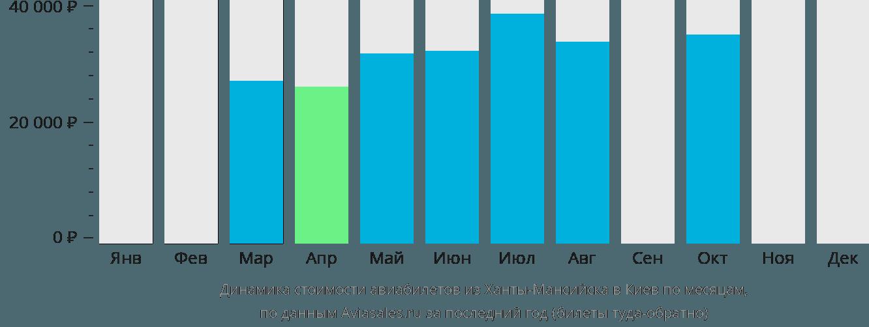 Динамика стоимости авиабилетов из Ханты-Мансийска в Киев по месяцам