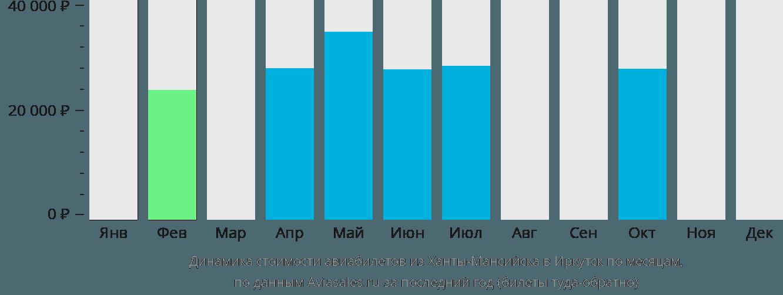 Динамика стоимости авиабилетов из Ханты-Мансийска в Иркутск по месяцам