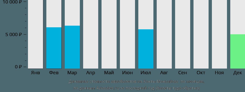 Динамика стоимости авиабилетов из Ханты-Мансийска  по месяцам