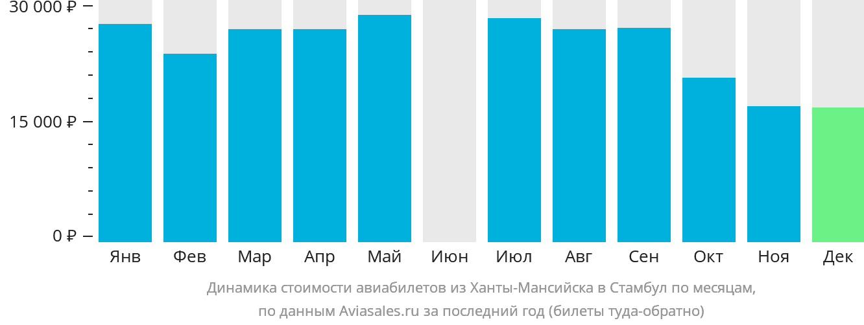 Динамика стоимости авиабилетов из Ханты-Мансийска в Стамбул по месяцам