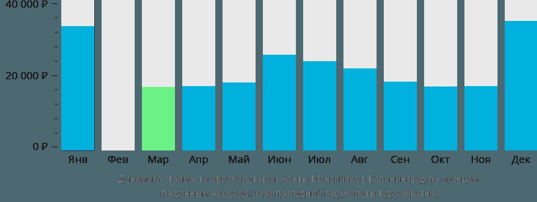 Динамика стоимости авиабилетов из Ханты-Мансийска в Калининград по месяцам