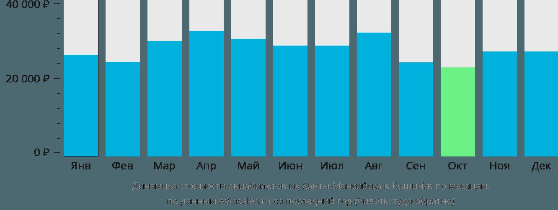 Динамика стоимости авиабилетов из Ханты-Мансийска в Кишинёв по месяцам