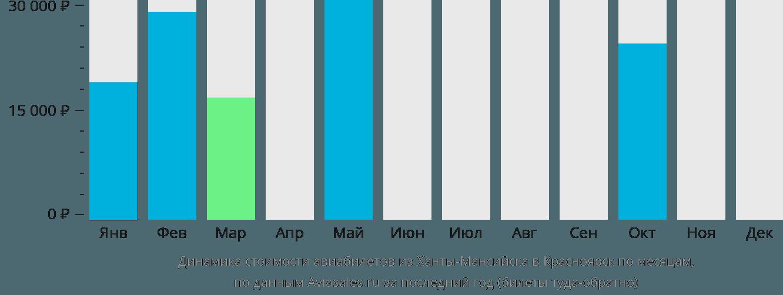 Динамика стоимости авиабилетов из Ханты-Мансийска в Красноярск по месяцам