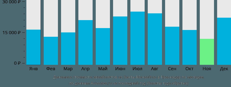 Динамика стоимости авиабилетов из Ханты-Мансийска в Краснодар по месяцам