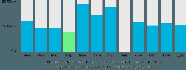 Динамика стоимости авиабилетов из Ханты-Мансийска в Самару по месяцам