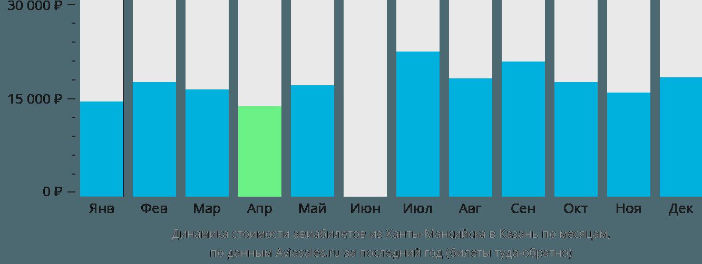 Динамика стоимости авиабилетов из Ханты-Мансийска в Казань по месяцам