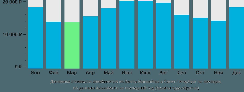 Динамика стоимости авиабилетов из Ханты-Мансийска в Санкт-Петербург по месяцам