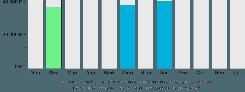 Динамика стоимости авиабилетов из Ханты-Мансийска в Лондон по месяцам