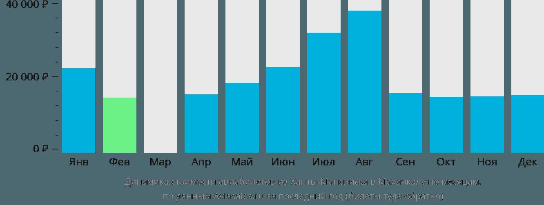 Динамика стоимости авиабилетов из Ханты-Мансийска в Махачкалу по месяцам