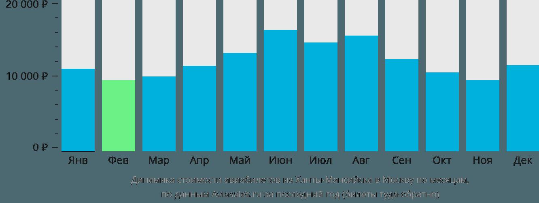 Динамика стоимости авиабилетов из Ханты-Мансийска в Москву по месяцам