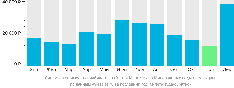Динамика стоимости авиабилетов из Ханты-Мансийска в Минеральные воды по месяцам