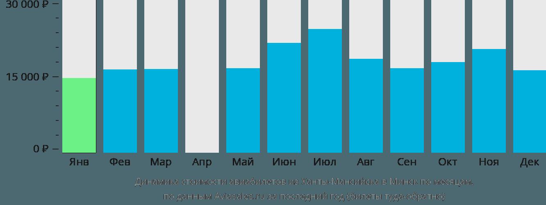 Динамика стоимости авиабилетов из Ханты-Мансийска в Минск по месяцам