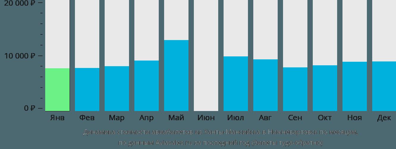 Динамика стоимости авиабилетов из Ханты-Мансийска в Нижневартовск по месяцам