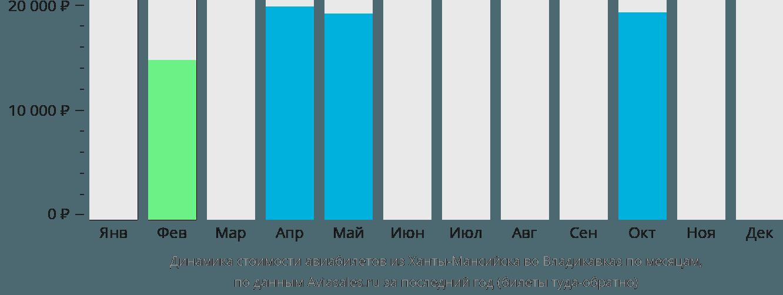 Динамика стоимости авиабилетов из Ханты-Мансийска во Владикавказ по месяцам