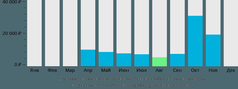 Динамика стоимости авиабилетов из Ханты-Мансийска в Омск по месяцам