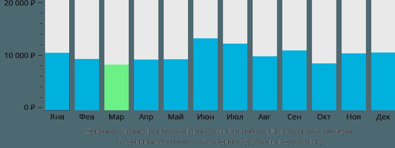Динамика стоимости авиабилетов из Ханты-Мансийска в Новосибирск по месяцам