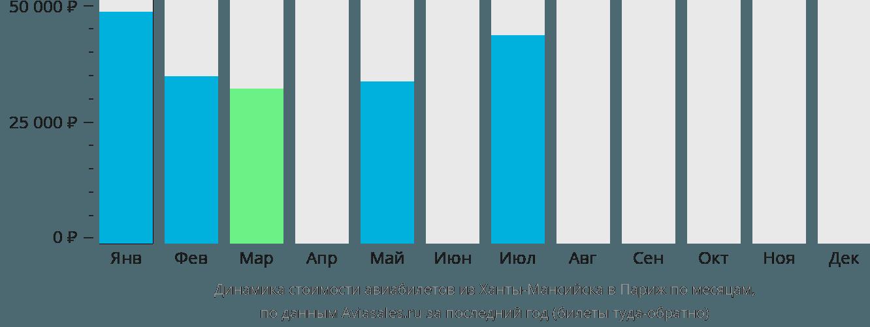 Динамика стоимости авиабилетов из Ханты-Мансийска в Париж по месяцам
