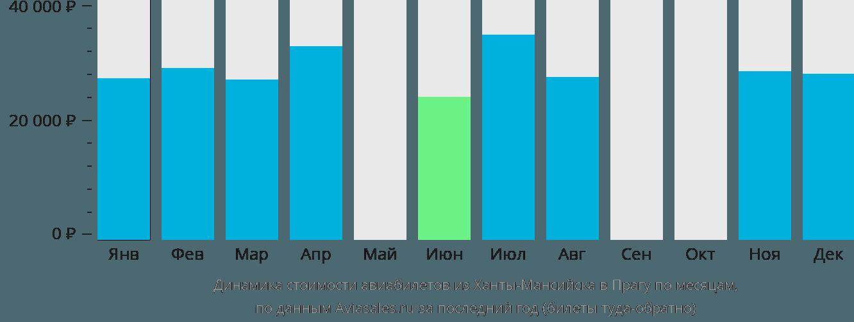 Динамика стоимости авиабилетов из Ханты-Мансийска в Прагу по месяцам