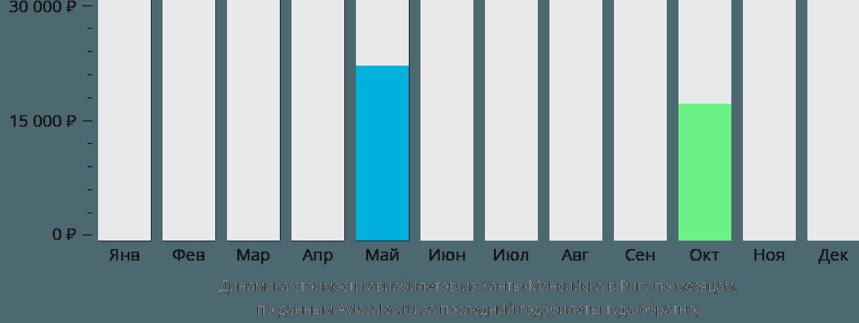 Динамика стоимости авиабилетов из Ханты-Мансийска в Ригу по месяцам