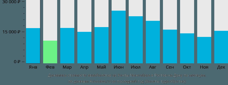 Динамика стоимости авиабилетов из Ханты-Мансийска в Ростов-на-Дону по месяцам