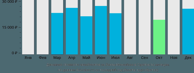 Динамика стоимости авиабилетов из Ханты-Мансийска в Саратов по месяцам