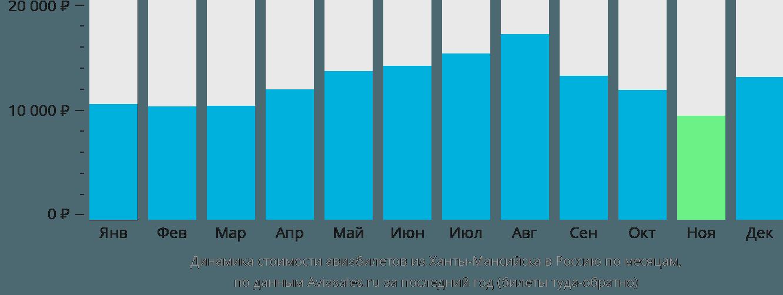 Динамика стоимости авиабилетов из Ханты-Мансийска в Россию по месяцам