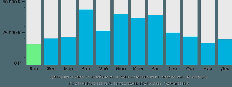 Динамика стоимости авиабилетов из Ханты-Мансийска в Симферополь по месяцам