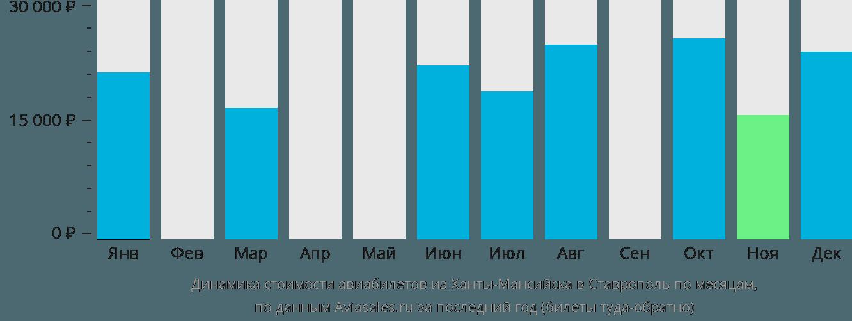 Динамика стоимости авиабилетов из Ханты-Мансийска в Ставрополь по месяцам