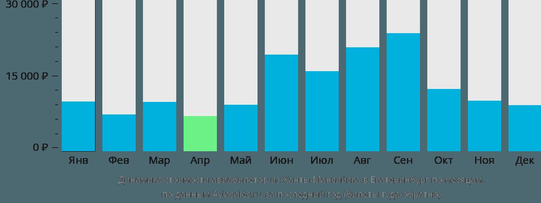 Динамика стоимости авиабилетов из Ханты-Мансийска в Екатеринбург по месяцам