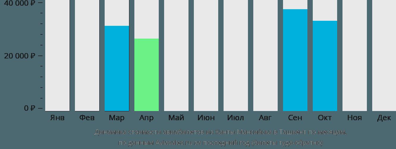 Динамика стоимости авиабилетов из Ханты-Мансийска в Ташкент по месяцам
