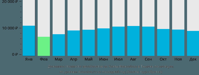 Динамика стоимости авиабилетов из Ханты-Мансийска в Тюмень по месяцам