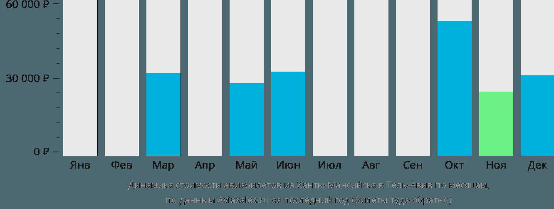 Динамика стоимости авиабилетов из Ханты-Мансийска в Тель-Авив по месяцам