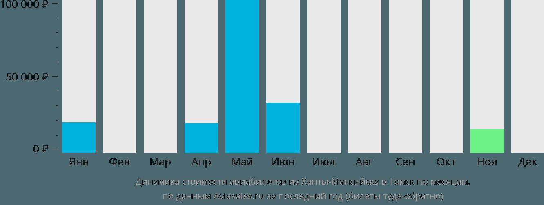 Динамика стоимости авиабилетов из Ханты-Мансийска в Томск по месяцам